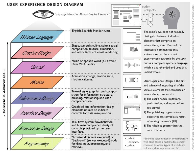 user-experience-design-diagram