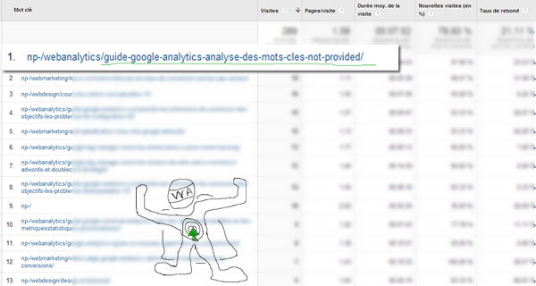 not-provided-google-analytics-rapport-mots-cles-avec--filtre-optimisation-conversion