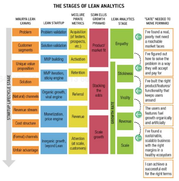 lean revenue cycle management
