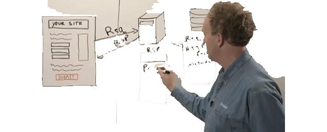 analyse du parcours utilisateur optimisation-conversion.com