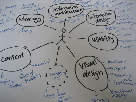 architecture information