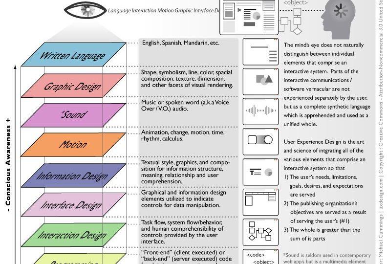 user-experience-design-diagram