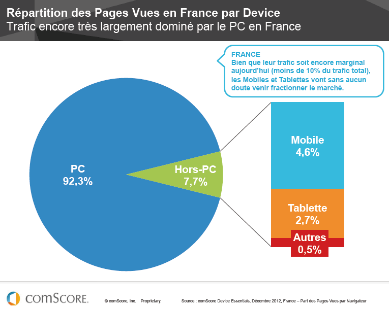 repartition des pages vues par device - optimisation-conversion