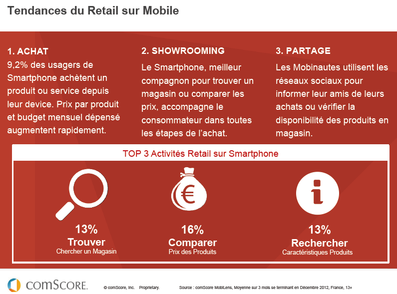 tendances retail sur mobile en france