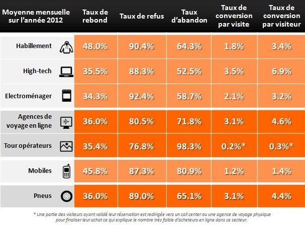e-commerce-les-taux-de-conversion-secteur-par-secteur