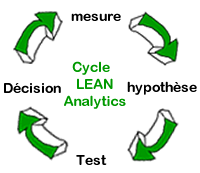 cycle-lean-analytics-optimisation-conversion