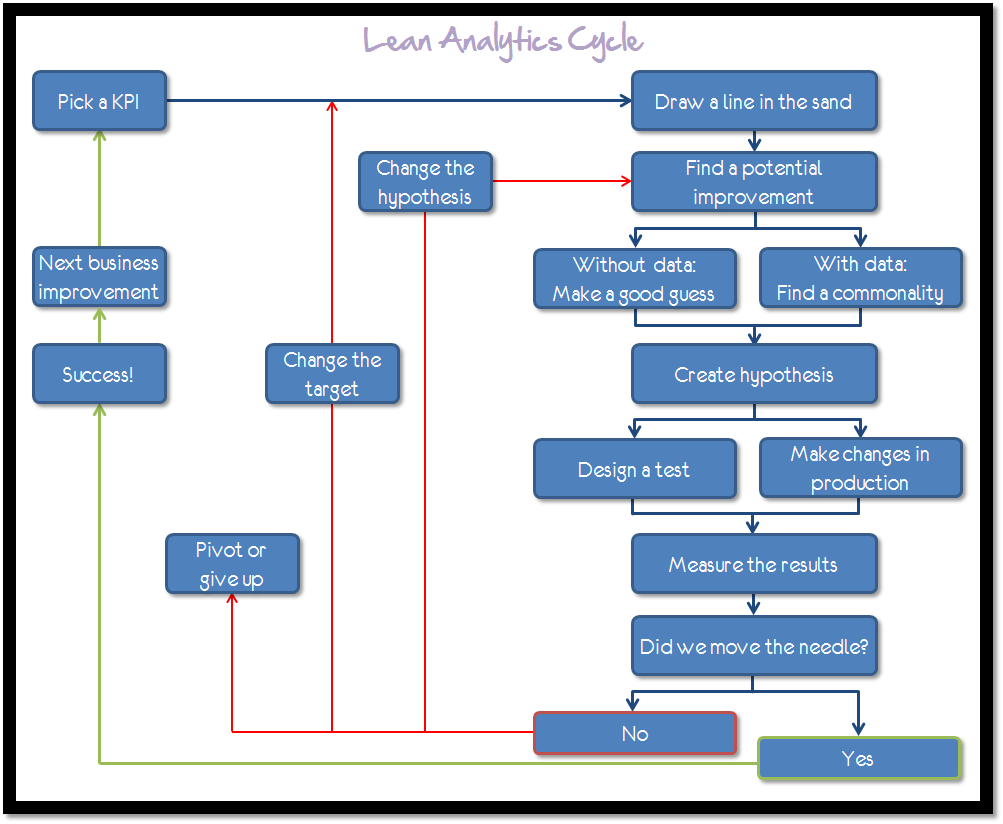 the_lean_analytics_cycle_occams_razor_large