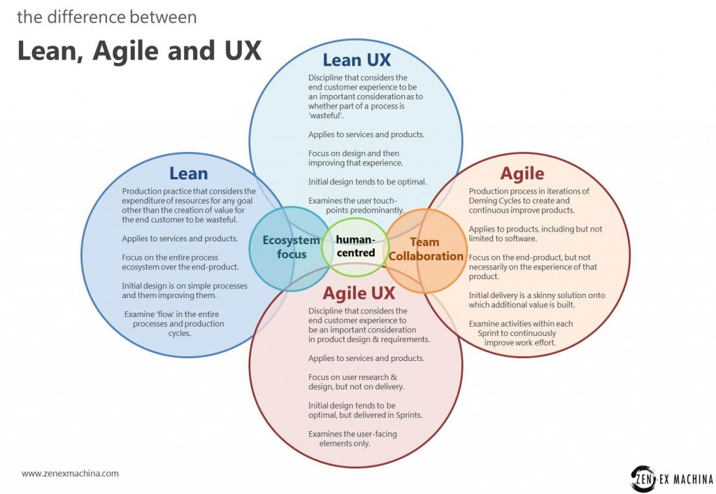 Lean-UX-Agile-optimisation-conversion