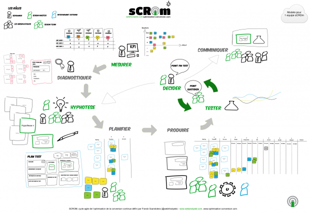 sCROm-processus-optimisation-conversion-webAnalyste-franck-scandolera