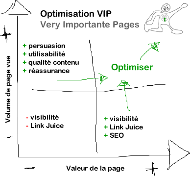 index-vip-valeur-de-la-page-google-analytics-optimisation-conversion