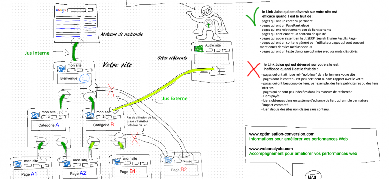 link-juice-jus-de-lien-optimisation-conversion-webanalyste