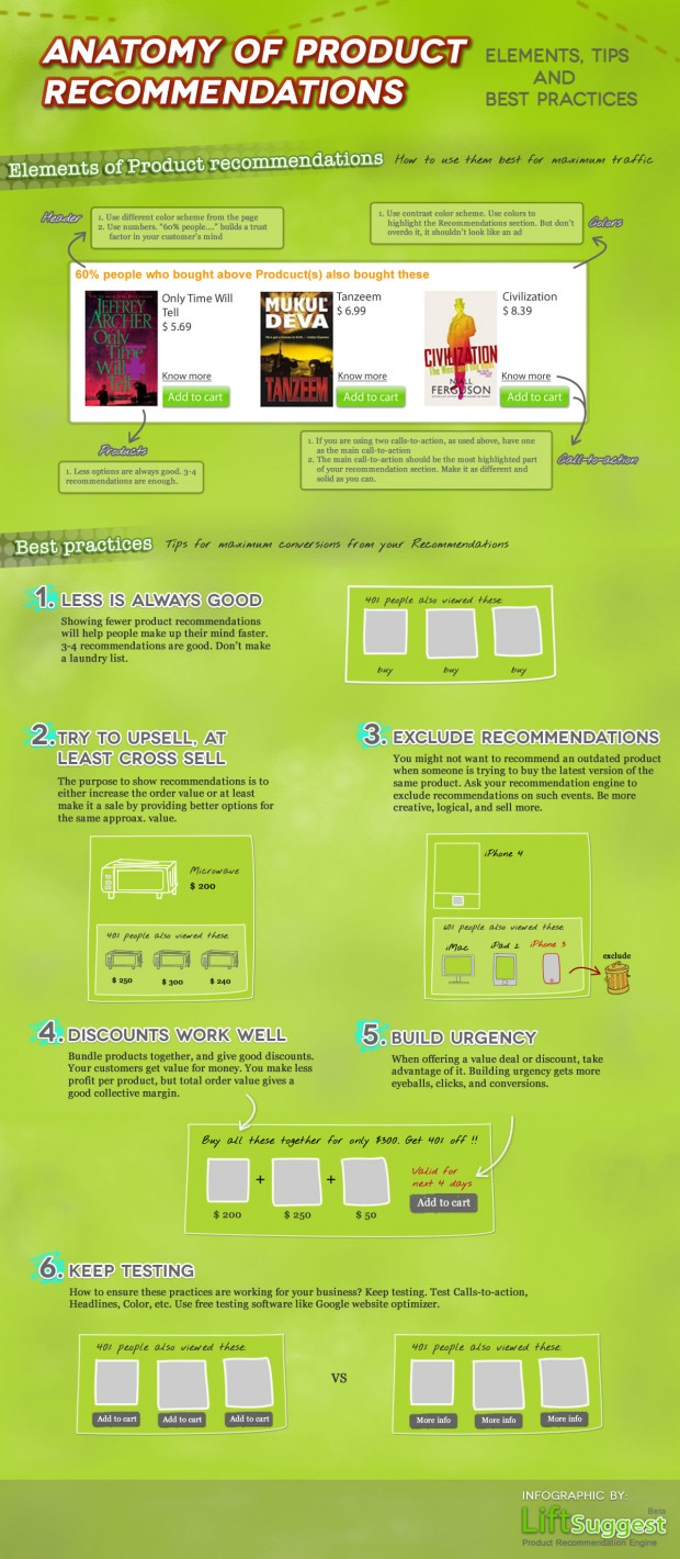 Infographie-ecommerce-product-recommendation-ideal