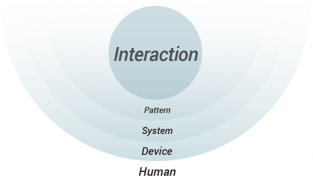 cubi_framework-UX-conversion_interactions