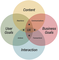 cubi_framework-UX-conversion_small