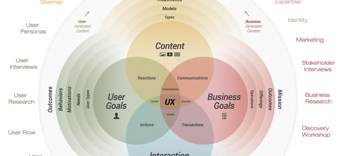 cubi_ux_user_experience_model-taches-et-efforts-anneau-externe
