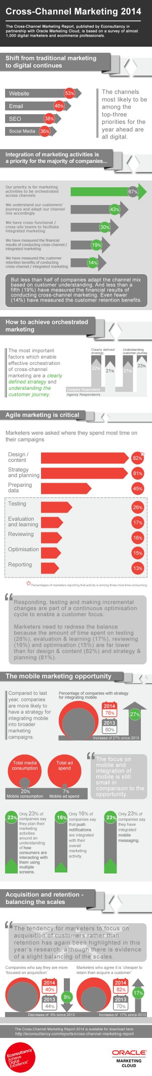 marketing-digital-cross-canal-2014-infographic-econsultancy