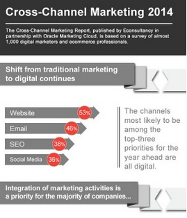 marketing-digital-cross-canal-2014-infographic-optimisation-conversion