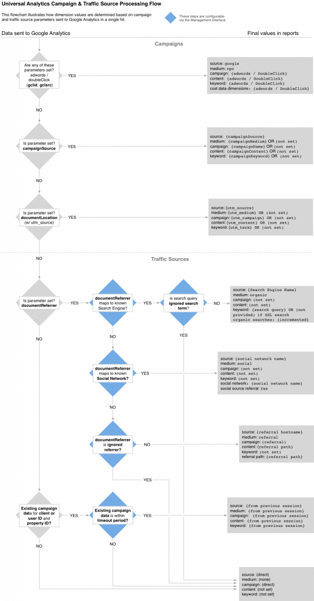 diagramme-attribution-sources-trafic-google-analytics