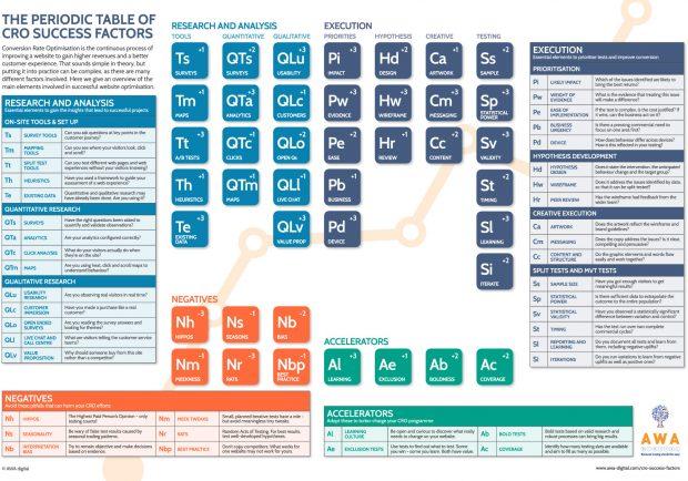 CRO-tableau-periodique-facteurs-succes-optimisation-conversion