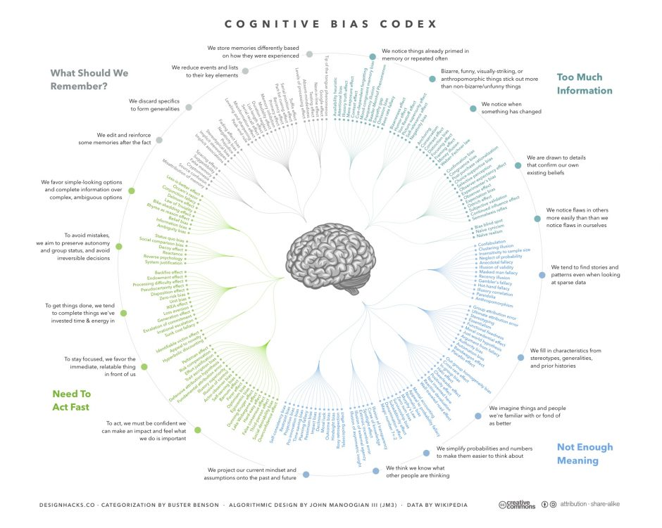 CRO-ab-testing-cognitive-Bias_by_John_Manoogian_III